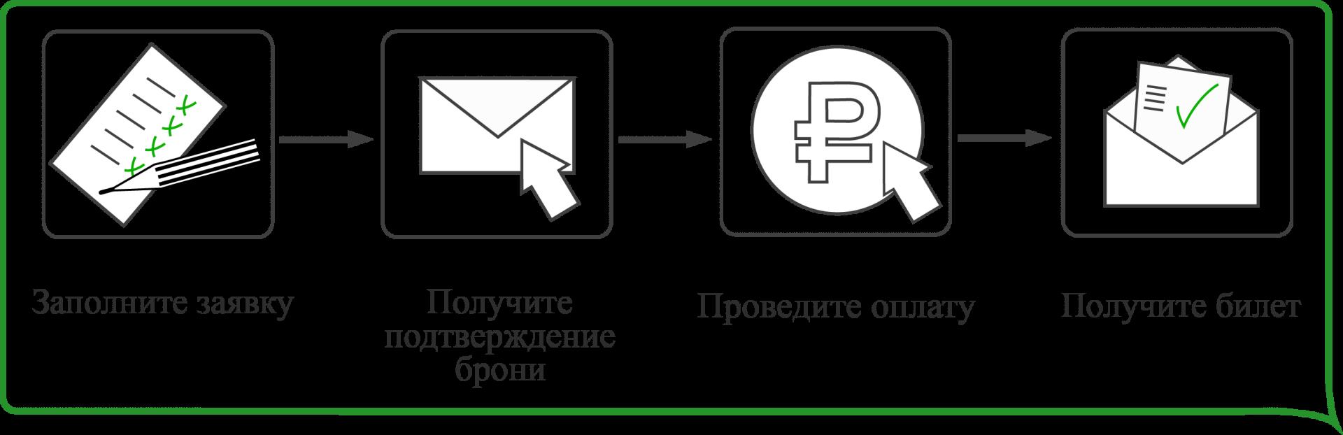 инфографика заявки-заказа билета на водную экскурсию или прогулку по рекам и каналам в Санкт-Петербурге